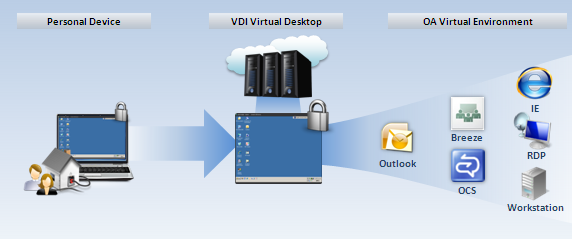 Work From Home New Choice – VDI | Remote Access